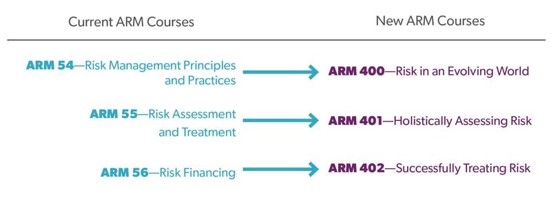 ARM_Chart_LP